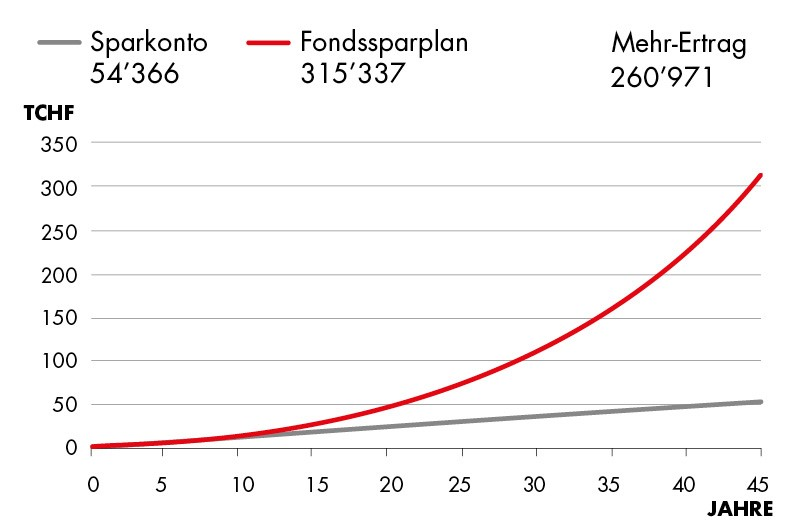 Fondssparplan vs Sparkonto 45 Jahre